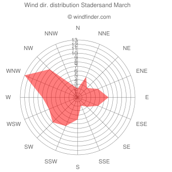 Wind direction distribution Stadersand March